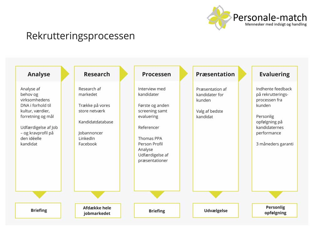 Klik for at se Personale-match's rekrutteringsprocess